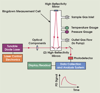 Cavity Ring-dowm Spectroscopy