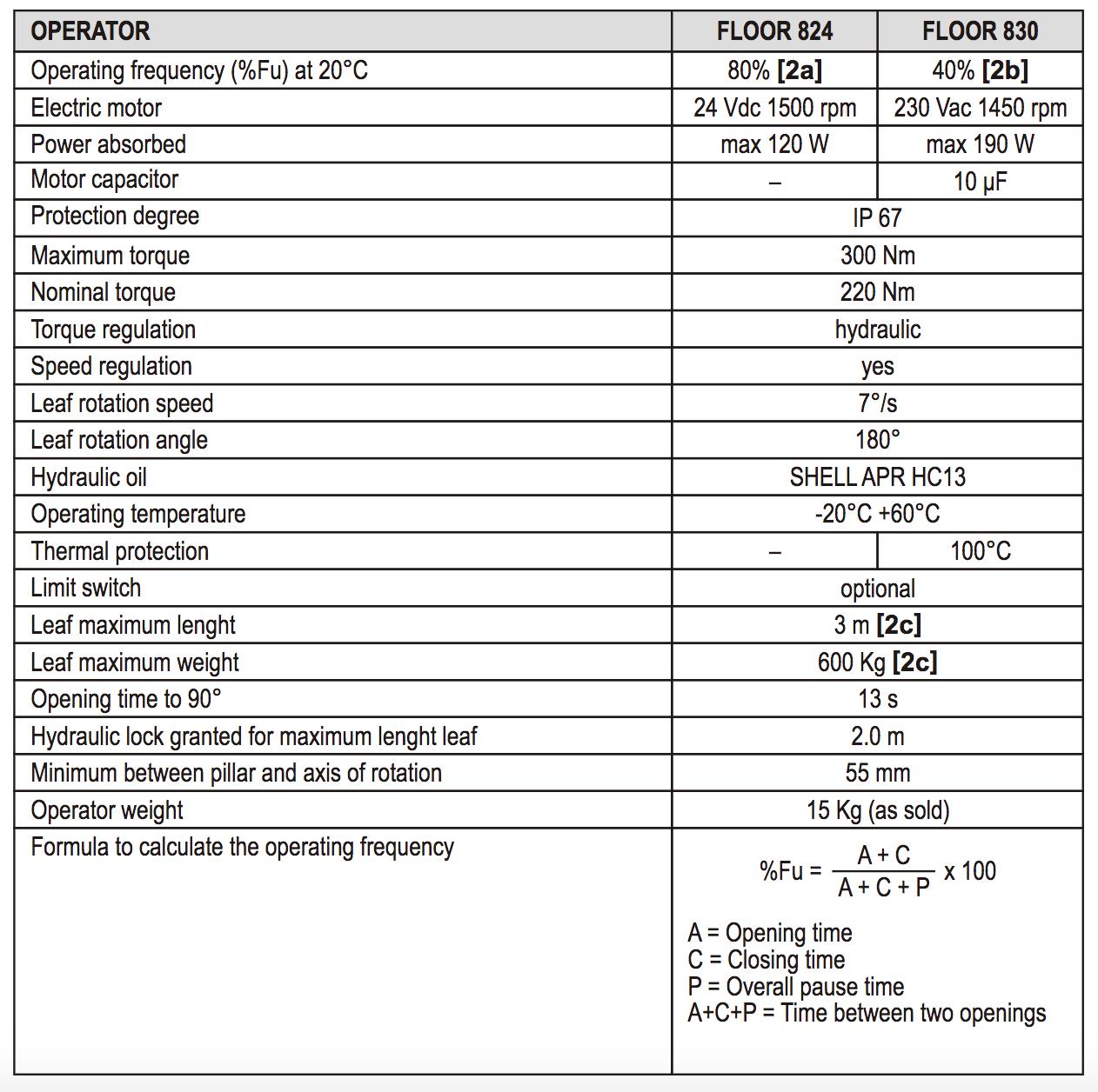 Calculate hydraulic motor torque for Electric motor torque calculator