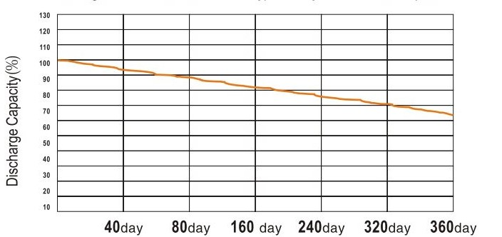 self discharge curve for lithium batteries