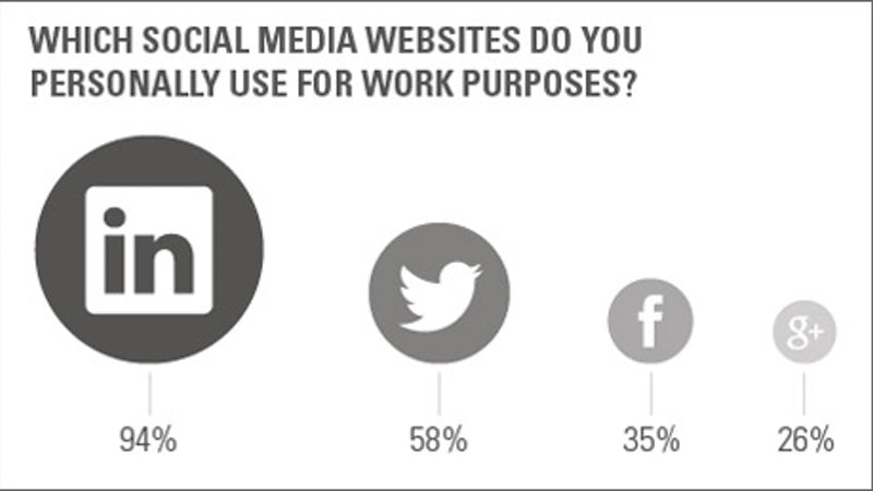 Which_social_media_website_do_you_use_for_work_purposesjpg