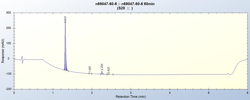 DART-DM7 Flow Reactor NO2 Reduction 60min residence Timepng